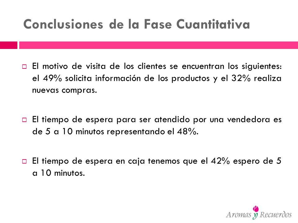 Conclusiones de la Fase Cuantitativa El motivo de visita de los clientes se encuentran los siguientes: el 49% solicita información de los productos y