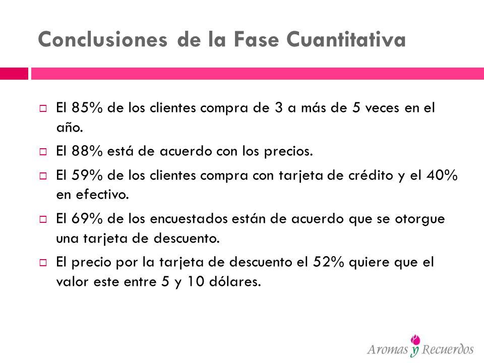 Conclusiones de la Fase Cuantitativa El 85% de los clientes compra de 3 a más de 5 veces en el año. El 88% está de acuerdo con los precios. El 59% de