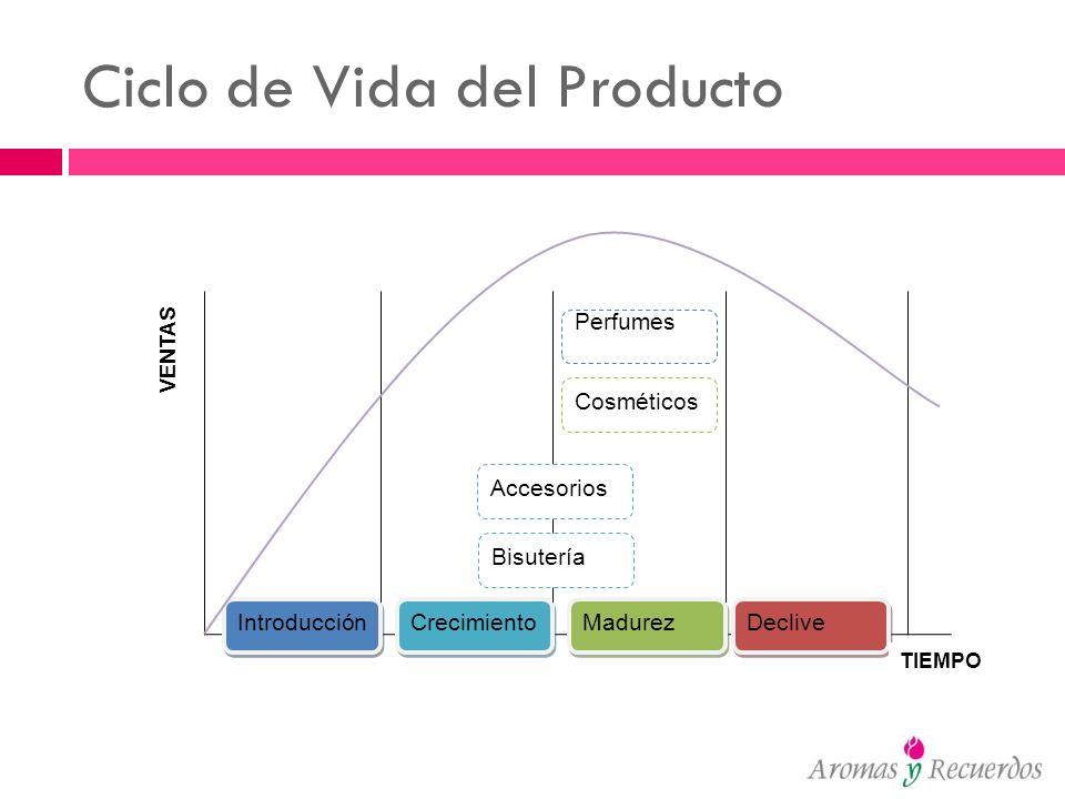 Ciclo de Vida del Producto Introducción Crecimiento Madurez Declive Perfumes Accesorios Bisutería Cosméticos TIEMPO VENTAS