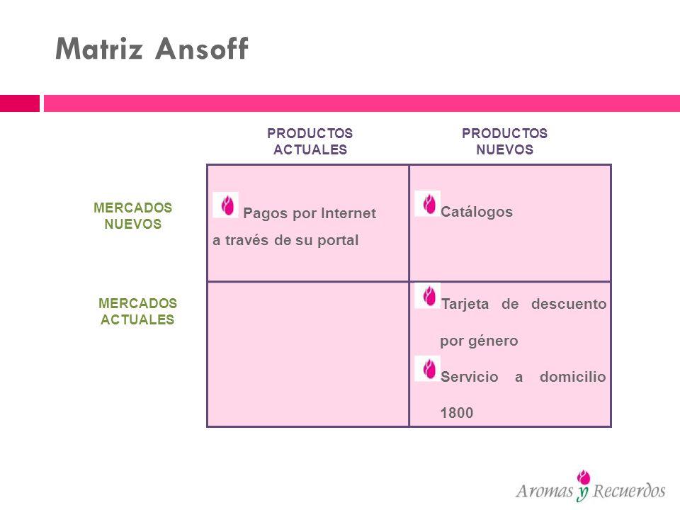 Matriz Ansoff PRODUCTOS ACTUALES PRODUCTOS NUEVOS MERCADOS NUEVOS MERCADOS ACTUALES Pagos por Internet a través de su portal Catálogos Tarjeta de desc