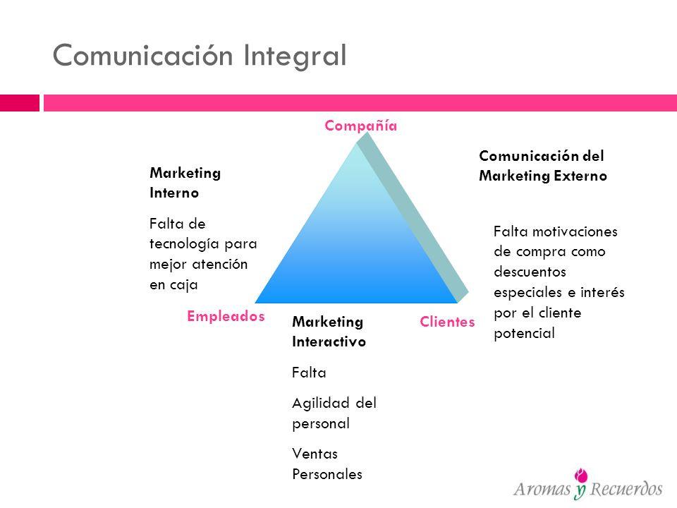 Comunicación Integral Clientes Compañía Empleados Marketing Interactivo Falta Agilidad del personal Ventas Personales Marketing Interno Falta de tecno
