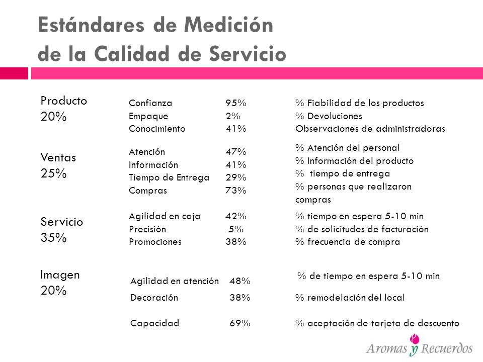 Estándares de Medición de la Calidad de Servicio Servicio 35% Imagen 20% Producto 20% Agilidad en caja 42% Precisión 5% Promociones38% Agilidad en ate
