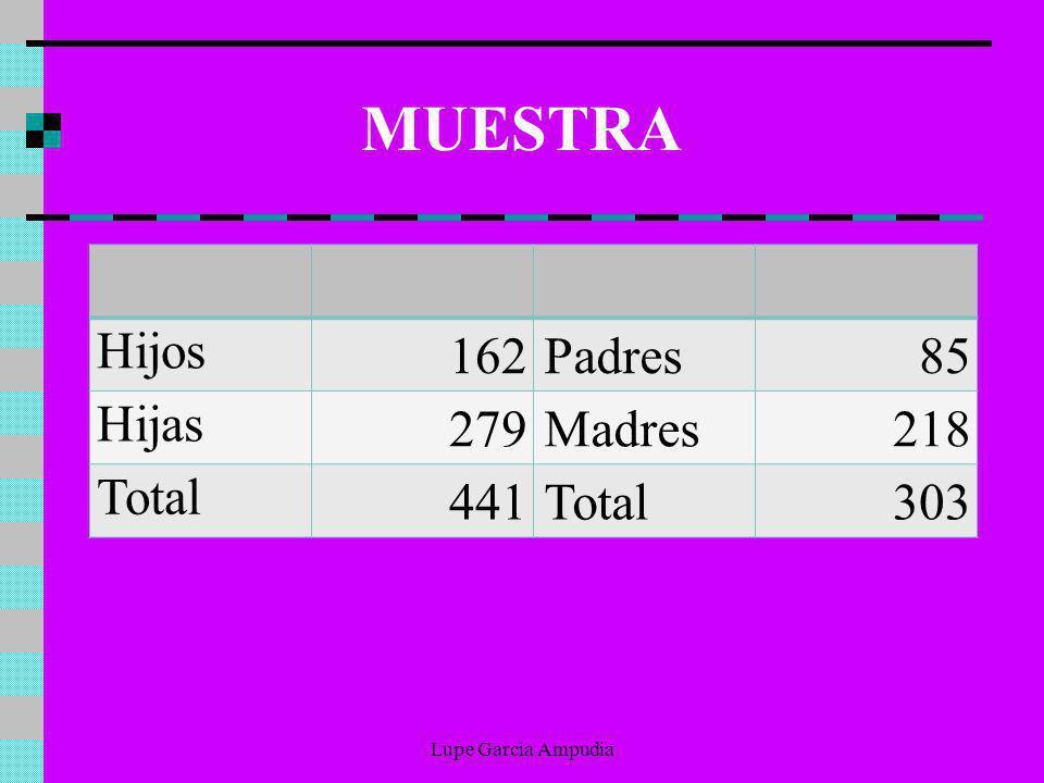 MUESTRA Hijos 162 Padres 85 Hijas 279 Madres 218 Total 441 Total 303 Lupe Garcia Ampudia