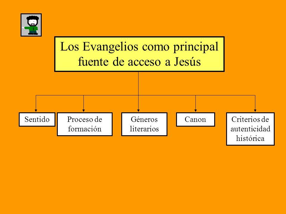 Los Evangelios como principal fuente de acceso a Jesús SentidoProceso de formación Géneros literarios CanonCriterios de autenticidad histórica