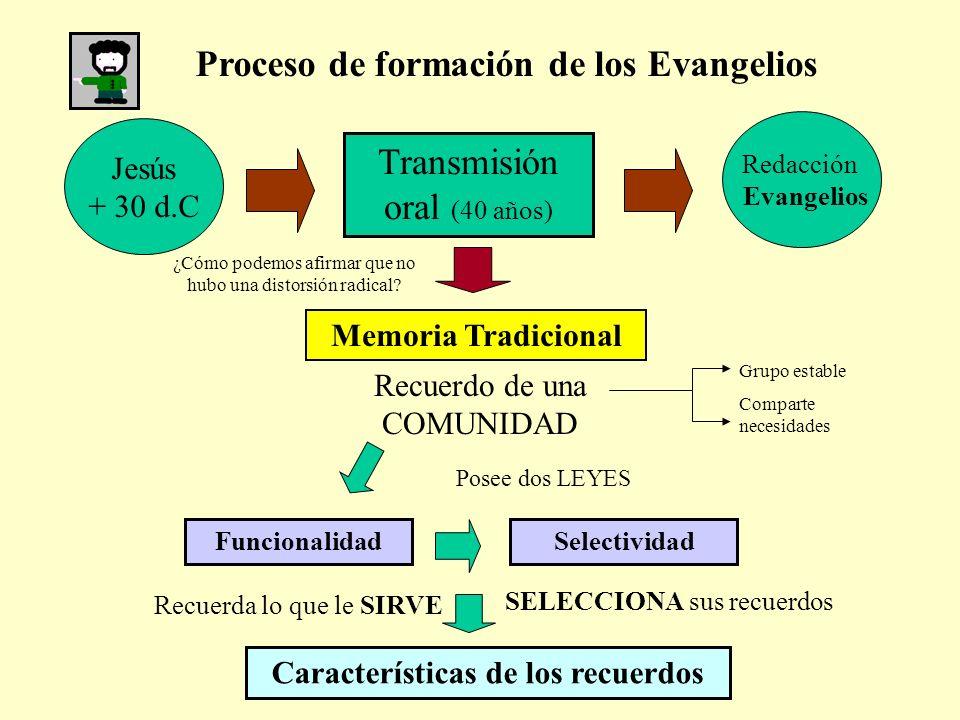 Proceso de formación de los Evangelios Jesús + 30 d.C Transmisión oral (40 años) Redacción Evangelios Recuerdo de una COMUNIDAD Grupo estable Comparte