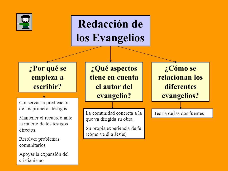 Redacción de los Evangelios ¿Por qué se empieza a escribir? Conservar la predicación de los primeros testigos. Mantener el recuerdo ante la muerte de