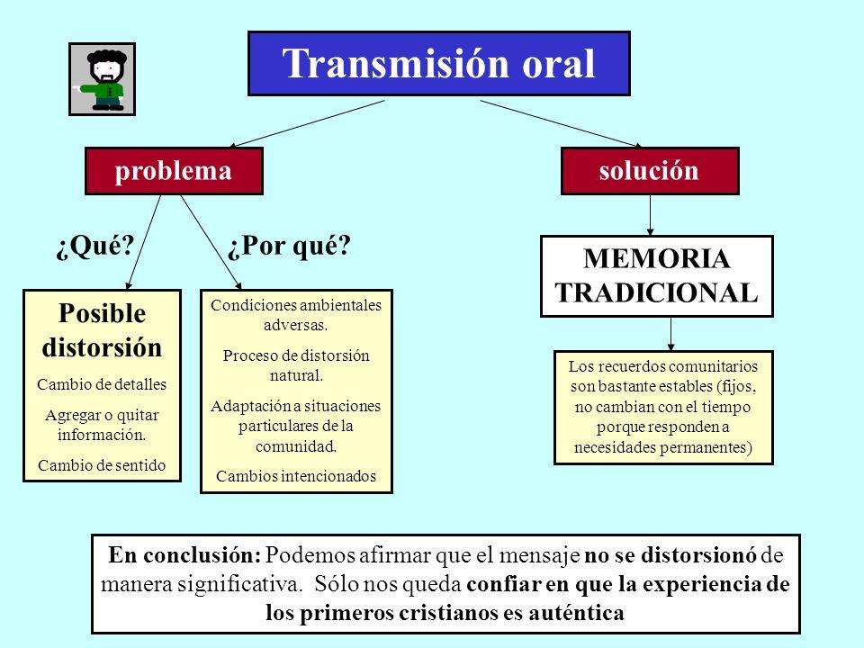 Transmisión oral problema Posible distorsión Cambio de detalles Agregar o quitar información. Cambio de sentido Condiciones ambientales adversas. Proc