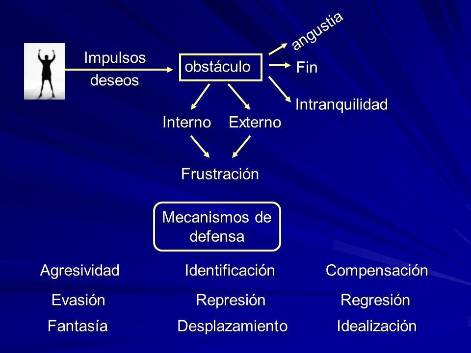 obstáculo Impulsosdeseos angustia Fin Intranquilidad Interno Externo Mecanismos de defensa AgresividadIdentificaciónCompensación EvasiónRepresiónRegresión FantasíaDesplazamientoIdealización Frustración
