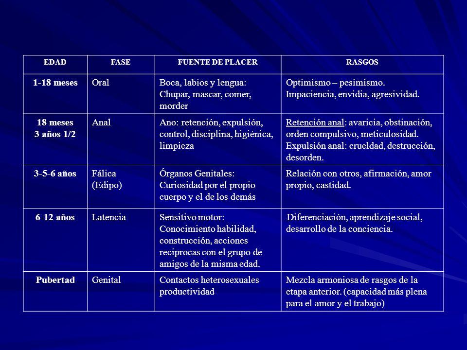 EDADFASEFUENTE DE PLACERRASGOS 1-18 mesesOralBoca, labios y lengua: Chupar, mascar, comer, morder Optimismo – pesimismo.