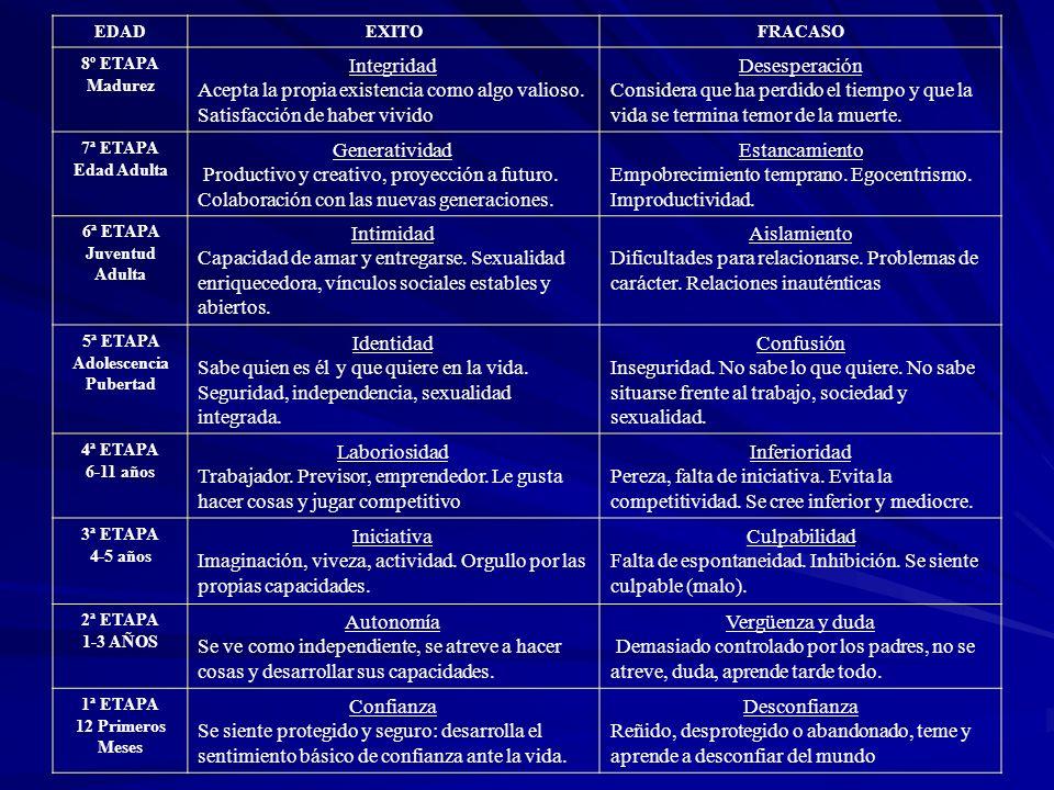 EDADEXITOFRACASO 8º ETAPA Madurez Integridad Acepta la propia existencia como algo valioso.