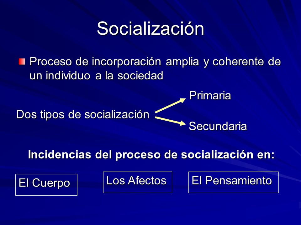Socialización Proceso de incorporación amplia y coherente de un individuo a la sociedad Dos tipos de socialización Primaria Secundaria Incidencias del proceso de socialización en: El Cuerpo Los Afectos El Pensamiento