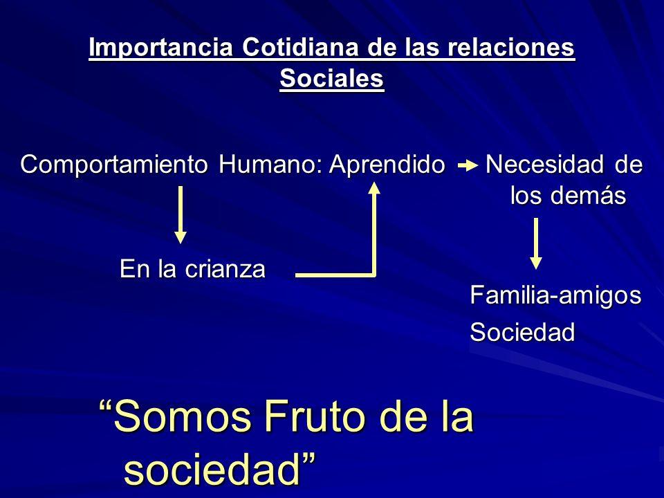 Importancia Cotidiana de las relaciones Sociales Comportamiento Humano: Aprendido Necesidad de los demás Familia-amigosSociedad En la crianza Somos Fruto de la sociedad
