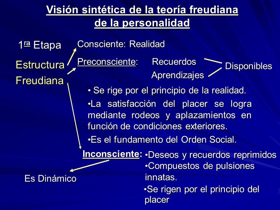 Visión sintética de la teoría freudiana de la personalidad EstructuraFreudiana 1 ra Etapa Consciente: Realidad Preconsciente: Recuerdos Aprendizajes Aprendizajes Disponibles Se rige por el principio de la realidad.