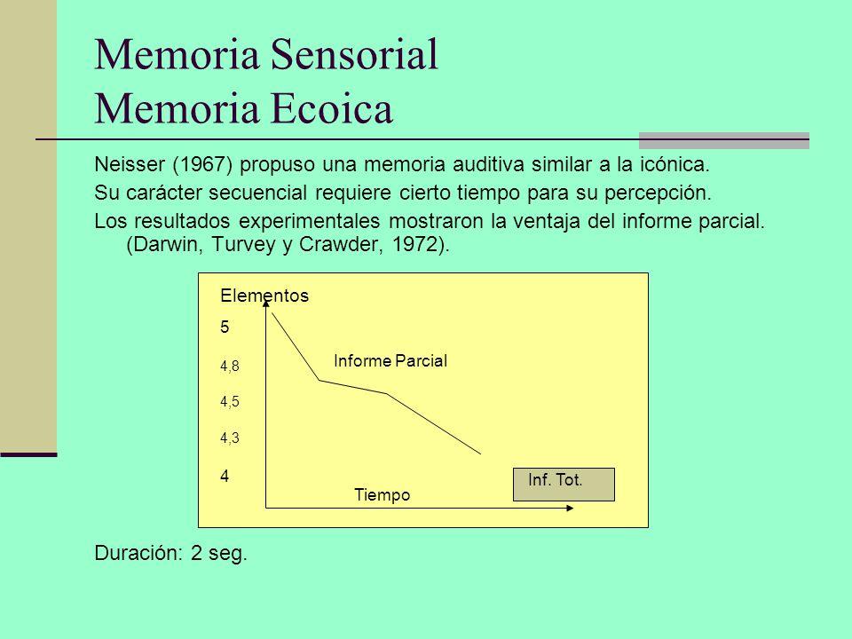 Memoria Sensorial Memoria Ecoica Neisser (1967) propuso una memoria auditiva similar a la icónica. Su carácter secuencial requiere cierto tiempo para