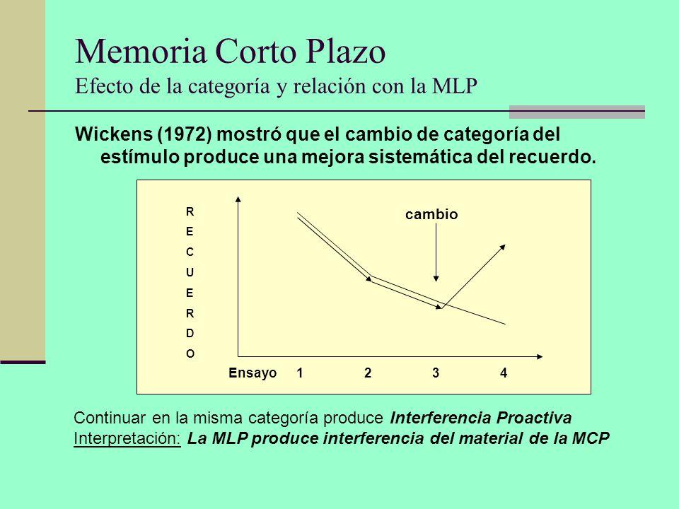Memoria Corto Plazo Efecto de la categoría y relación con la MLP Wickens (1972) mostró que el cambio de categoría del estímulo produce una mejora sist