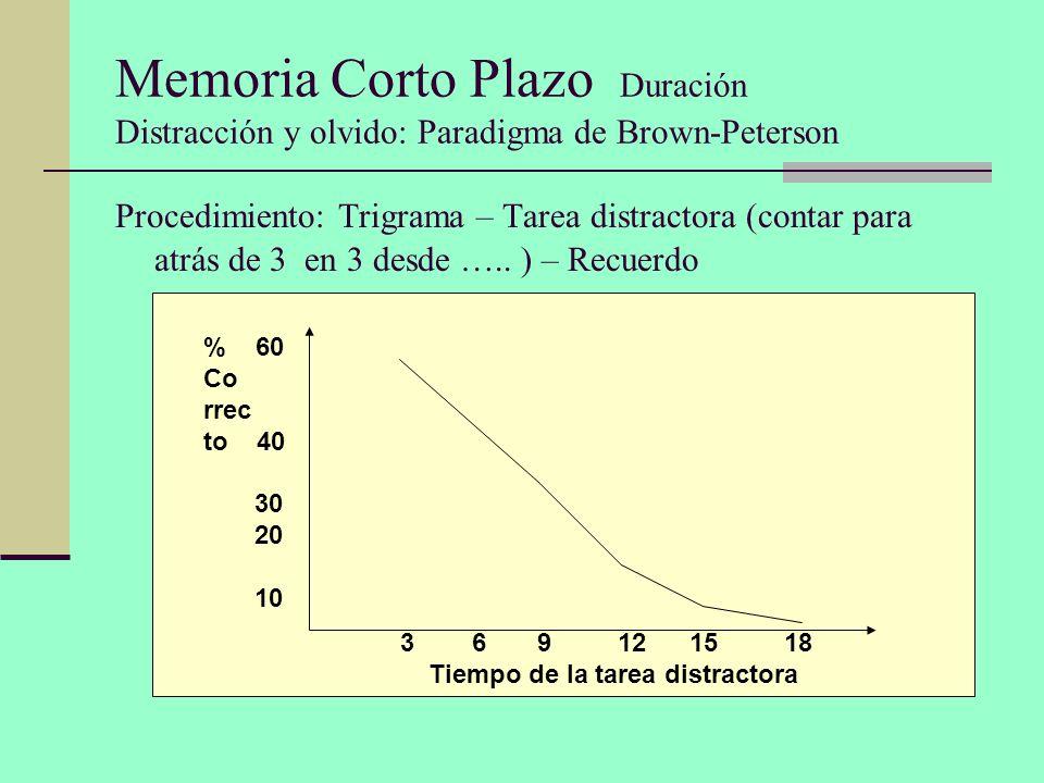 Memoria Corto Plazo Duración Distracción y olvido: Paradigma de Brown-Peterson Procedimiento: Trigrama – Tarea distractora (contar para atrás de 3 en