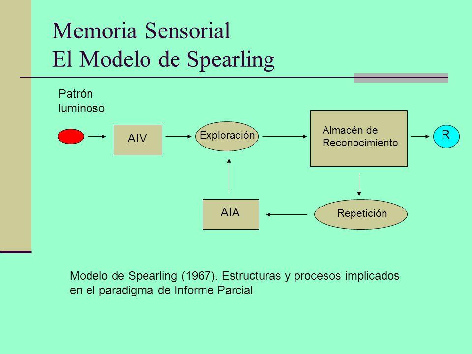 Memoria Sensorial El Modelo de Spearling Patrón luminoso AIV Exploración Almacén de Reconocimiento R Repetición AIA Modelo de Spearling (1967). Estruc
