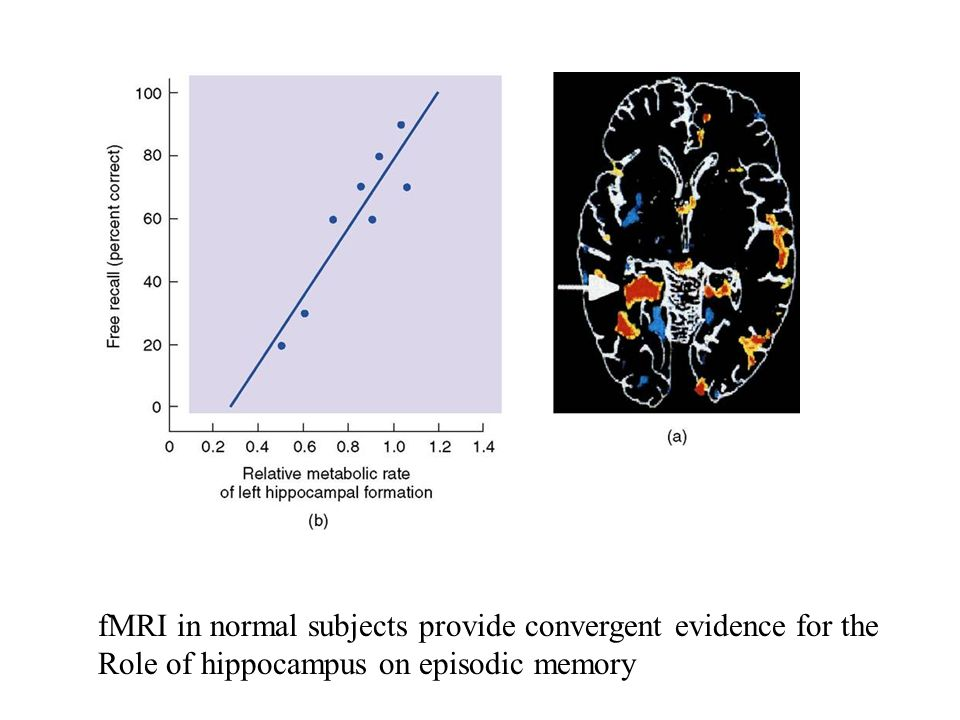 fMRI in normal subjects provide convergent evidence for the Role of hippocampus on episodic memory