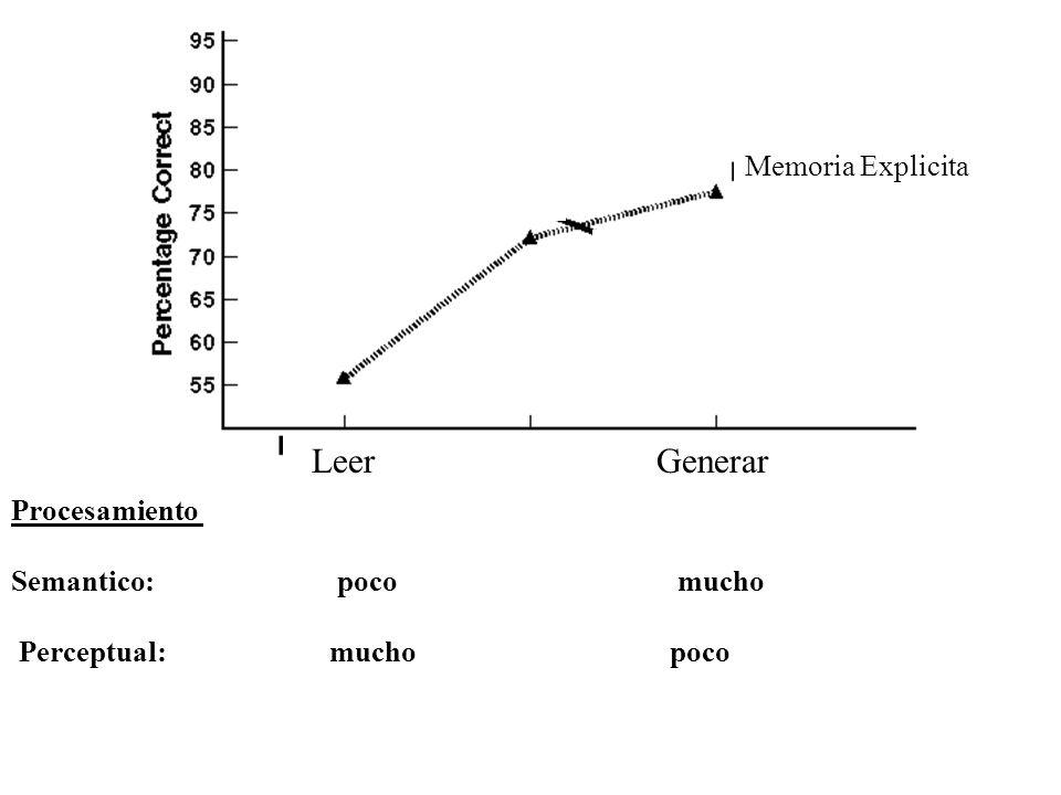 Perceptual: mucho poco Procesamiento Semantico: poco mucho Explicit Memory (recognition) Memoria Explicita LeerGenerar