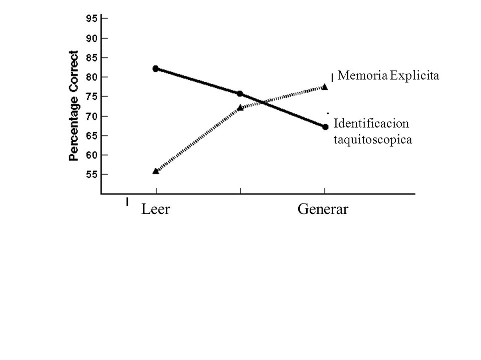 Memoria Explicita LeerGenerar Identificacion taquitoscopica