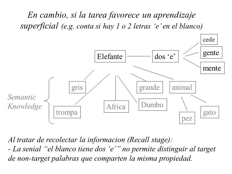 Elefante animal trompa Dumbo grisgrande Africa Semantic Knowledge gato pez cede gente mente dos e Al tratar de recolectar la informacion (Recall stage