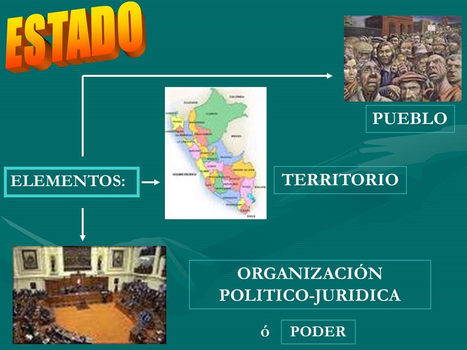 ELEMENTOS: PUEBLO TERRITORIO PODER ORGANIZACIÓN POLITICO-JURIDICA ó