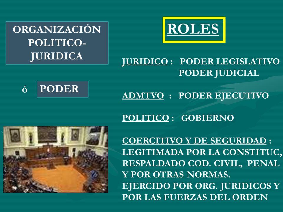 PODER ORGANIZACIÓN POLITICO- JURIDICA ó ROLES JURIDICO : PODER LEGISLATIVO PODER JUDICIAL ADMTVO : PODER EJECUTIVO POLITICO : GOBIERNO COERCITIVO Y DE