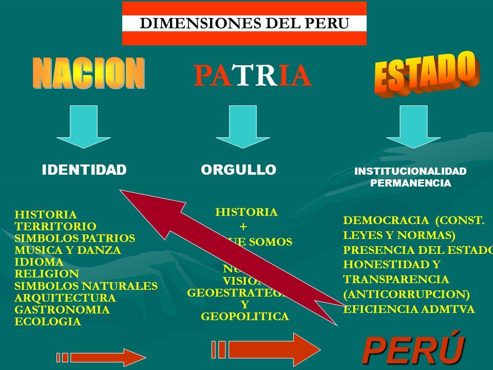 INSTITUCIONALIDAD PERMANENCIA IDENTIDAD HISTORIA TERRITORIO SIMBOLOS PATRIOS MUSICA Y DANZA IDIOMA RELIGION SIMBOLOS NATURALES ARQUITECTURA GASTRONOMI