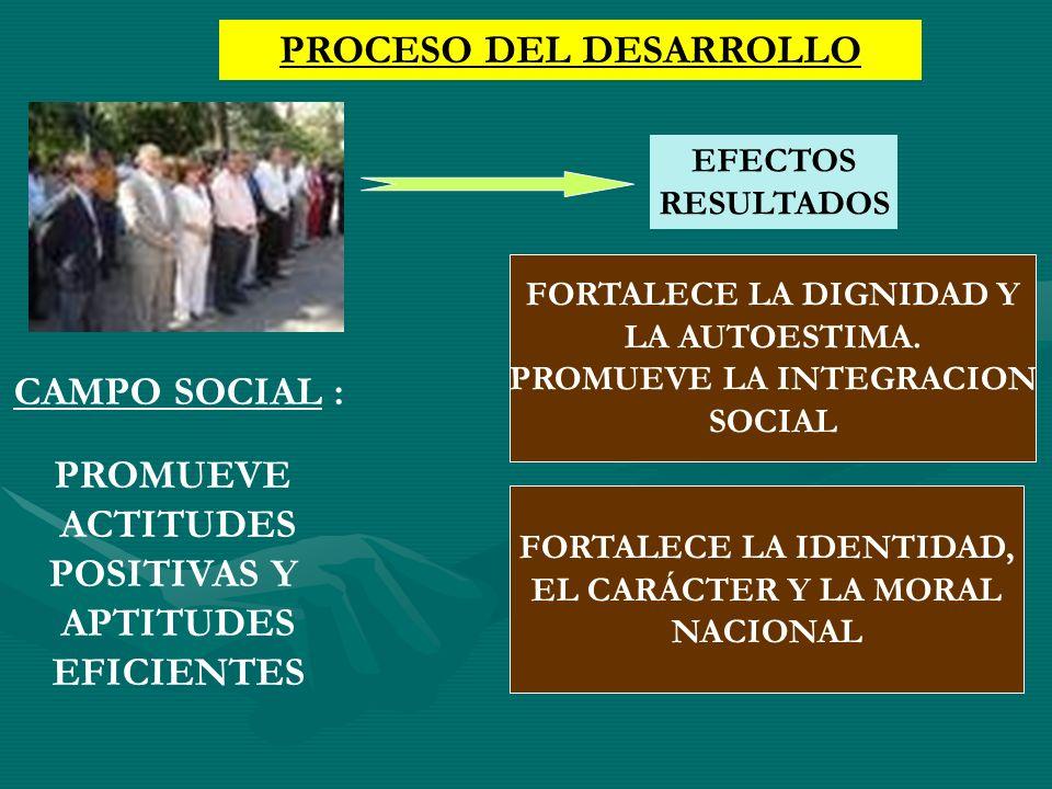 PROCESO DEL DESARROLLO CAMPO SOCIAL : PROMUEVE ACTITUDES POSITIVAS Y APTITUDES EFICIENTES EFECTOS RESULTADOS FORTALECE LA DIGNIDAD Y LA AUTOESTIMA. PR
