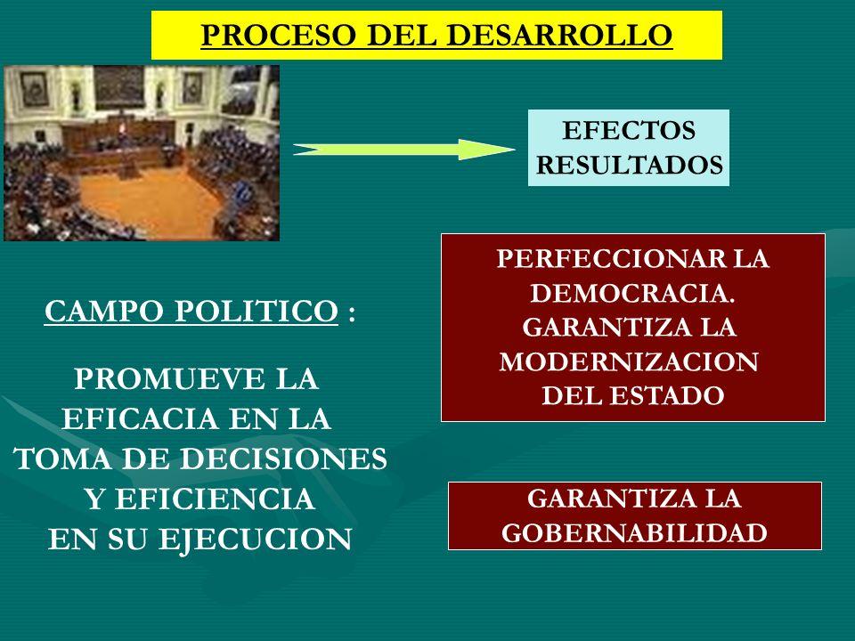 PROCESO DEL DESARROLLO CAMPO POLITICO : PROMUEVE LA EFICACIA EN LA TOMA DE DECISIONES Y EFICIENCIA EN SU EJECUCION PERFECCIONAR LA DEMOCRACIA. GARANTI