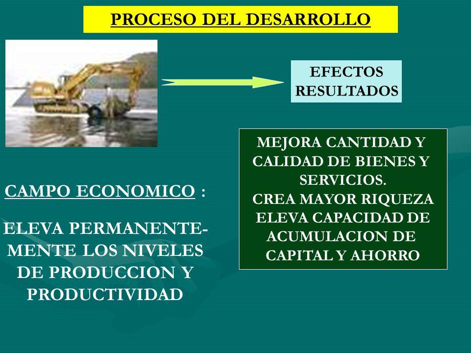 CAMPO ECONOMICO : ELEVA PERMANENTE- MENTE LOS NIVELES DE PRODUCCION Y PRODUCTIVIDAD MEJORA CANTIDAD Y CALIDAD DE BIENES Y SERVICIOS. CREA MAYOR RIQUEZ
