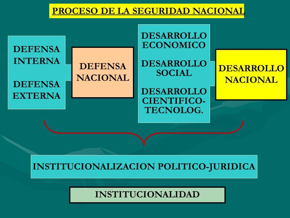 PROCESO DE LA SEGURIDAD NACIONAL DEFENSA INTERNA DEFENSA EXTERNA DESARROLLO ECONOMICO DESARROLLO SOCIAL DESARROLLO CIENTIFICO- TECNOLOG. DEFENSA NACIO