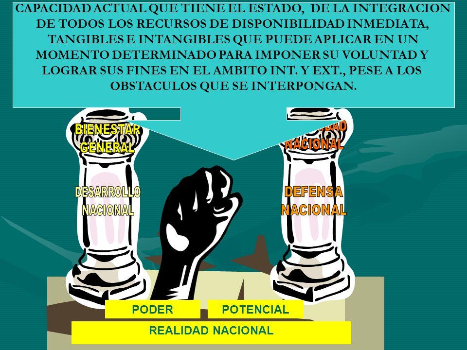 REALIDAD NACIONAL POTENCIAL CAPACIDAD ACTUAL QUE TIENE EL ESTADO, DE LA INTEGRACION DE TODOS LOS RECURSOS DE DISPONIBILIDAD INMEDIATA, TANGIBLES E INT