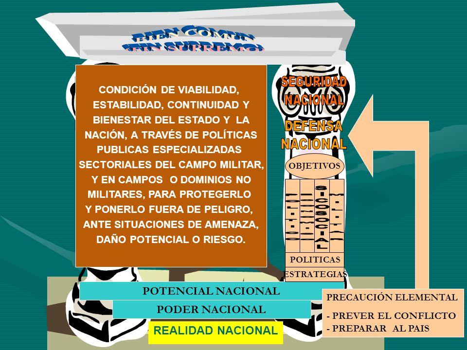 REALIDAD NACIONAL POTENCIAL NACIONAL PODER NACIONAL CONDICIÓN DE VIABILIDAD, ESTABILIDAD, CONTINUIDAD Y BIENESTAR DEL ESTADO Y LA NACIÓN, A TRAVÉS DE