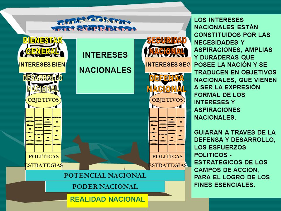 REALIDAD NACIONAL OBJETIVOS POLITICAS ESTRATEGIAS POLITICAS ESTRATEGIAS POTENCIAL NACIONAL PODER NACIONAL INTERESES NACIONALES LOS INTERESES NACIONALE