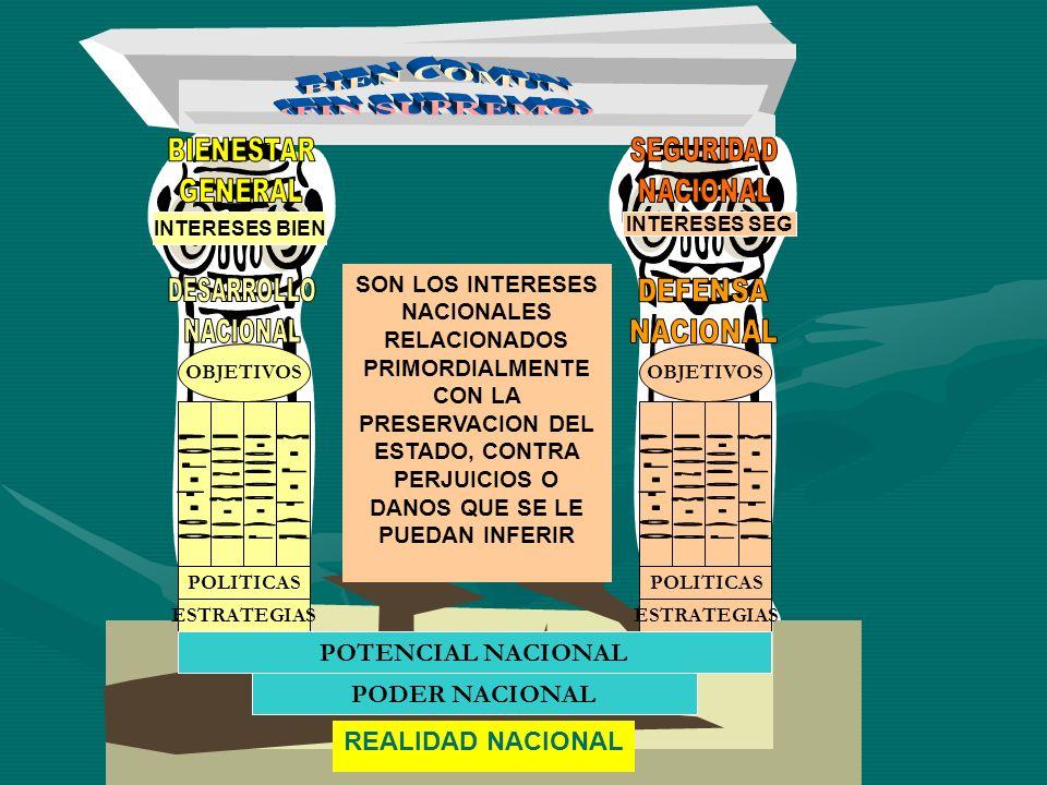 REALIDAD NACIONAL OBJETIVOS POLITICAS ESTRATEGIAS POLITICAS ESTRATEGIAS POTENCIAL NACIONAL PODER NACIONAL INTERESES BIEN SON LOS INTERESES NACIONALES