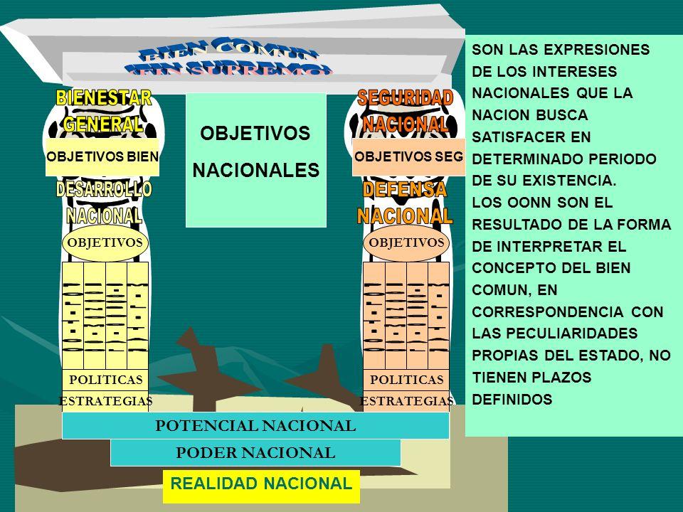 REALIDAD NACIONAL OBJETIVOS POLITICAS ESTRATEGIAS POLITICAS ESTRATEGIAS POTENCIAL NACIONAL PODER NACIONAL OBJETIVOS NACIONALES SON LAS EXPRESIONES DE