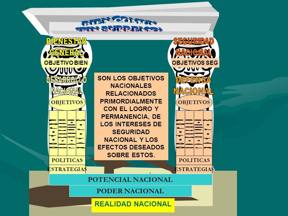 REALIDAD NACIONAL OBJETIVOS POLITICAS ESTRATEGIAS POLITICAS ESTRATEGIAS POTENCIAL NACIONAL PODER NACIONAL OBJETIVO BIEN SON LOS OBJETIVOS NACIONALES R