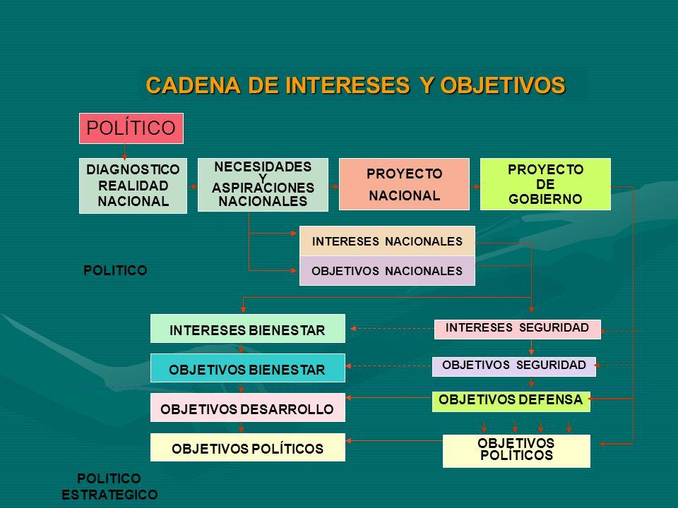 CADENA DE INTERESES Y OBJETIVOS POLÍTICO DIAGNOSTICO REALIDAD NACIONAL NECESIDADES Y ASPIRACIONES NACIONALES PROYECTO NACIONAL PROYECTO DE GOBIERNO IN