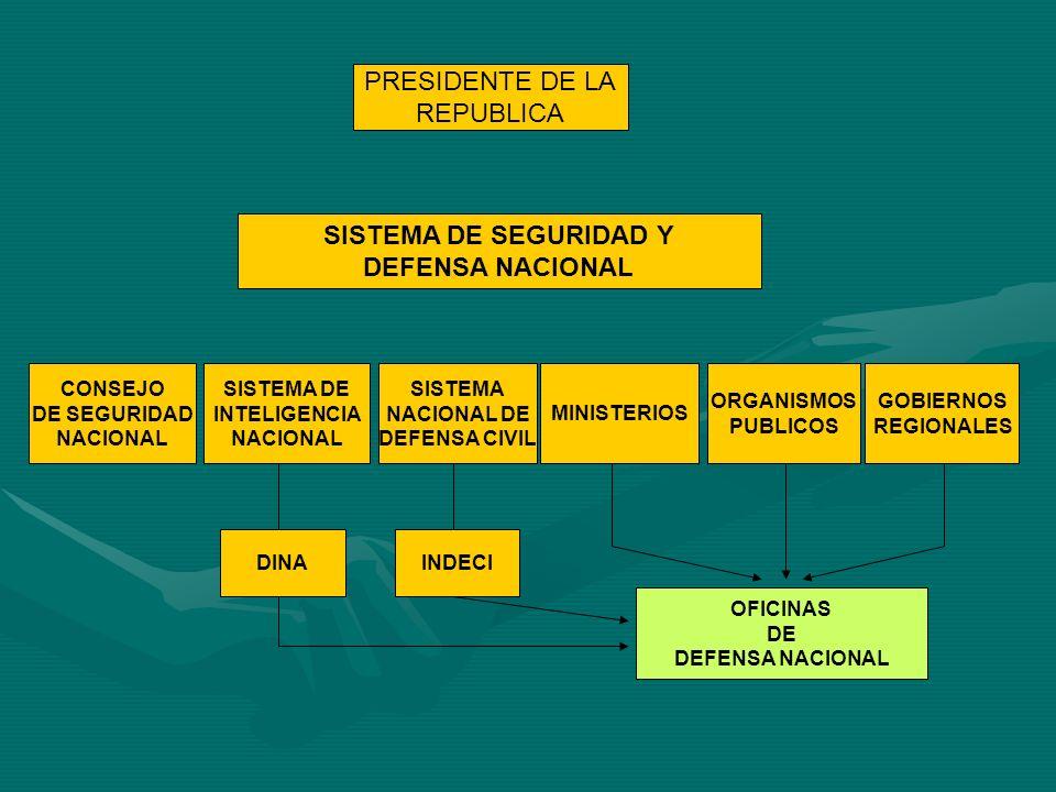 SISTEMA DE SEGURIDAD Y DEFENSA NACIONAL PRESIDENTE DE LA REPUBLICA CONSEJO DE SEGURIDAD NACIONAL SISTEMA DE INTELIGENCIA NACIONAL SISTEMA NACIONAL DE