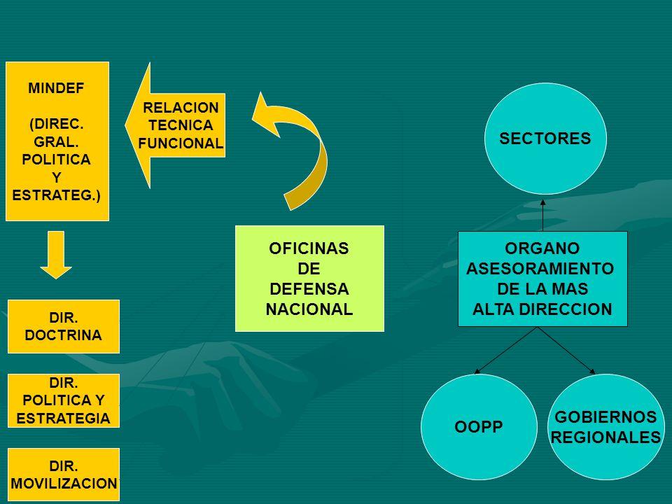 OFICINAS DE DEFENSA NACIONAL ORGANO ASESORAMIENTO DE LA MAS ALTA DIRECCION SECTORES OOPP GOBIERNOS REGIONALES RELACION TECNICA FUNCIONAL MINDEF (DIREC