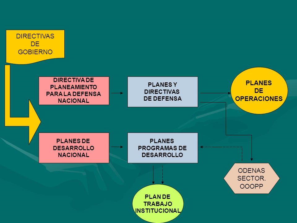 DIRECTIVAS DE GOBIERNO DIRECTIVA DE PLANEAMIENTO PARA LA DEFENSA NACIONAL PLANES DE DESARROLLO NACIONAL PLANES Y DIRECTIVAS DE DEFENSA PLANES DE OPERA