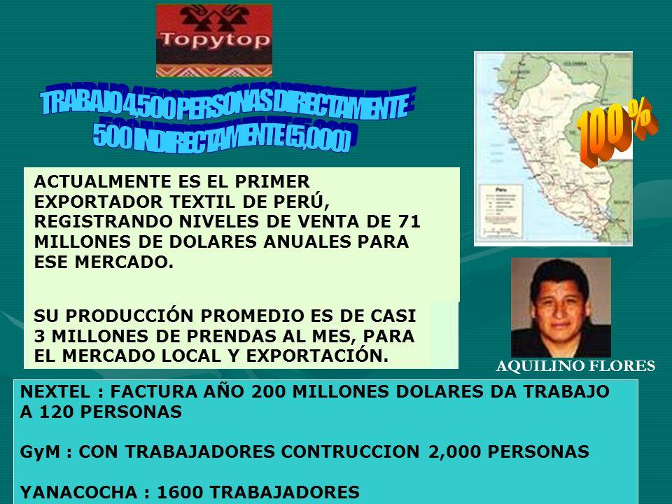 ACTUALMENTE ES EL PRIMER EXPORTADOR TEXTIL DE PERÚ, REGISTRANDO NIVELES DE VENTA DE 71 MILLONES DE DOLARES ANUALES PARA ESE MERCADO. SU PRODUCCIÓN PRO