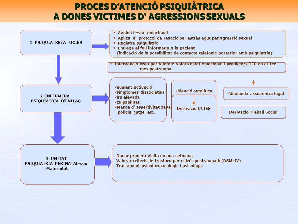 PROCES DATENCIÓ PSIQUIÀTRICA A DONES VICTIMES D' AGRESSIONS SEXUALS 1. PSIQUIATRE/A UCIES 2. INFERMERA PSIQUIATRIA DENLLAÇ 3. UNITAT PSIQUIATRIA PERIN
