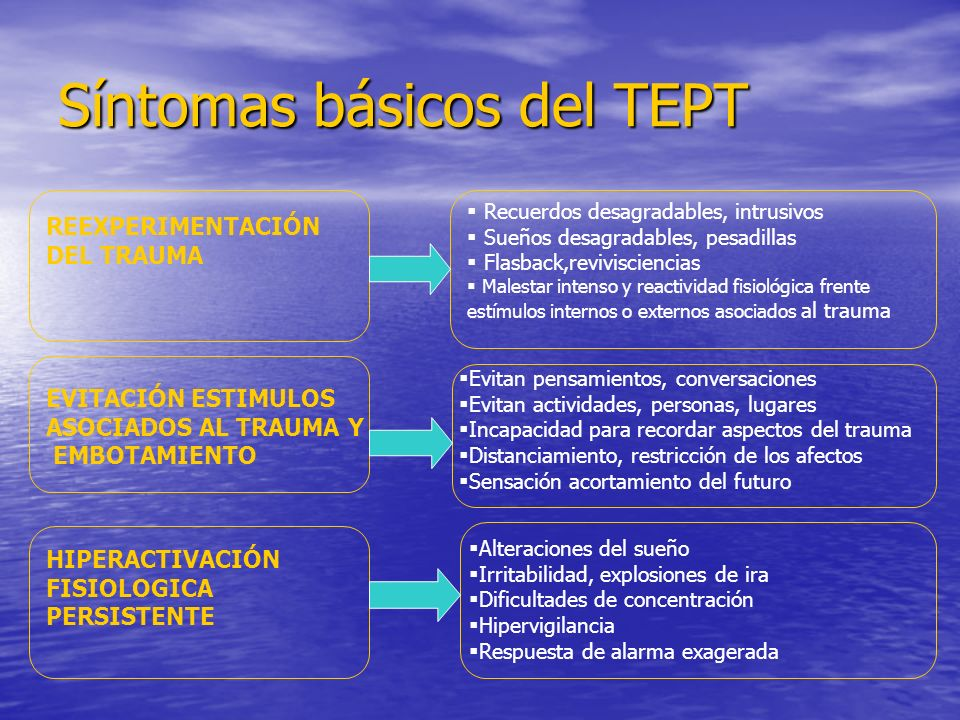 Síntomas básicos del TEPT REEXPERIMENTACIÓN DEL TRAUMA EVITACIÓN ESTIMULOS ASOCIADOS AL TRAUMA Y EMBOTAMIENTO HIPERACTIVACIÓN FISIOLOGICA PERSISTENTE