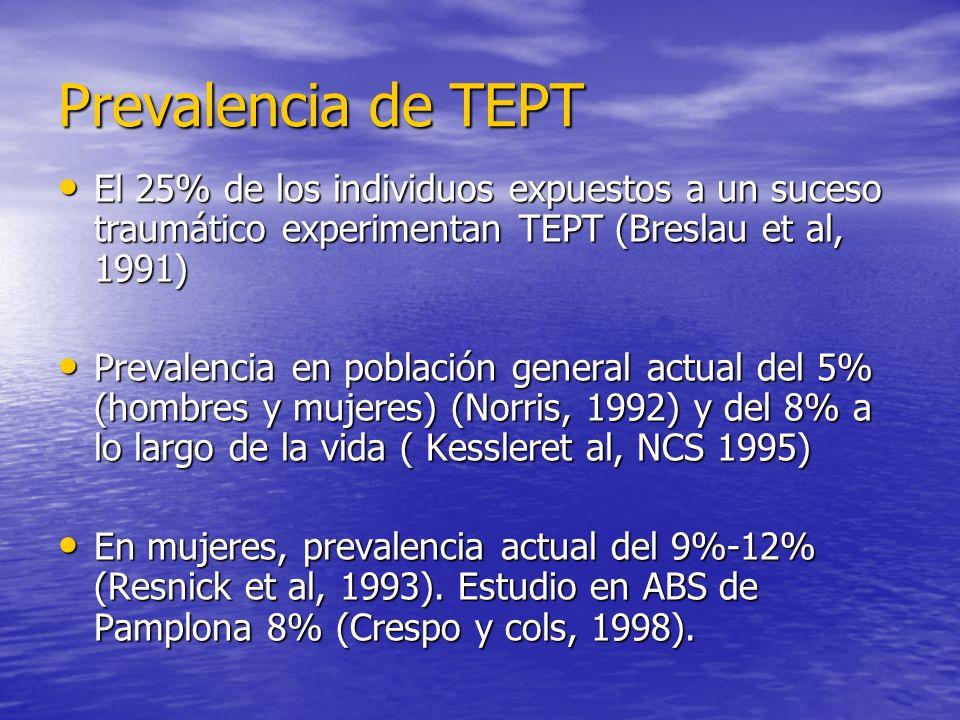 Prevalencia de TEPT El 25% de los individuos expuestos a un suceso traumático experimentan TEPT (Breslau et al, 1991) El 25% de los individuos expuestos a un suceso traumático experimentan TEPT (Breslau et al, 1991) Prevalencia en población general actual del 5% (hombres y mujeres) (Norris, 1992) y del 8% a lo largo de la vida ( Kessleret al, NCS 1995) Prevalencia en población general actual del 5% (hombres y mujeres) (Norris, 1992) y del 8% a lo largo de la vida ( Kessleret al, NCS 1995) En mujeres, prevalencia actual del 9%-12% (Resnick et al, 1993).