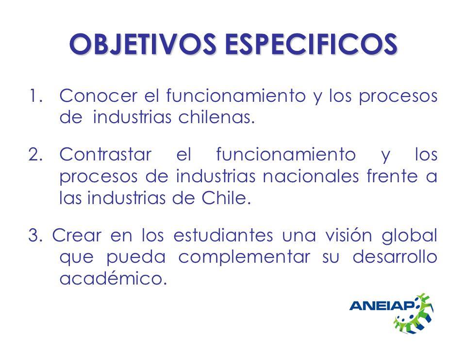 OBJETIVOS ESPECIFICOS 1.Conocer el funcionamiento y los procesos de industrias chilenas. 2.Contrastar el funcionamiento y los procesos de industrias n