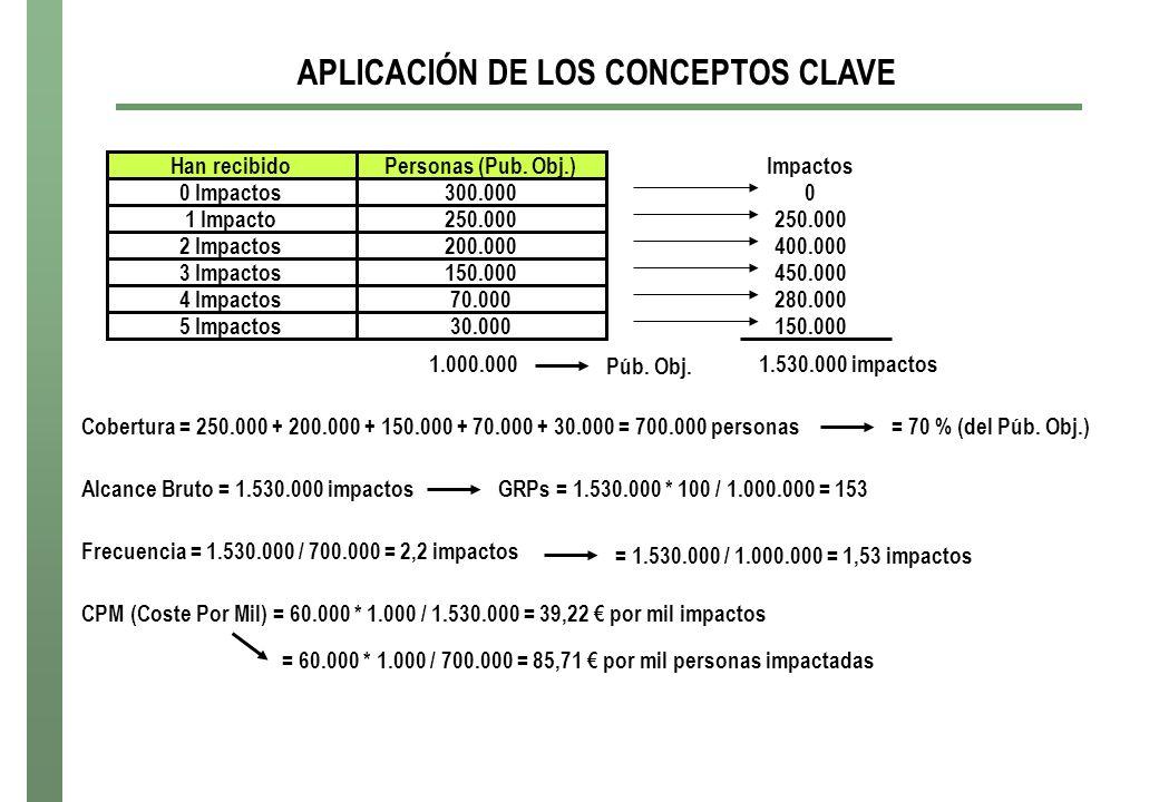 APLICACIÓN DE LOS CONCEPTOS CLAVE Han recibido 0 Impactos 1 Impacto 2 Impactos 3 Impactos 4 Impactos 5 Impactos Personas (Pub. Obj.) 300.000 250.000 2