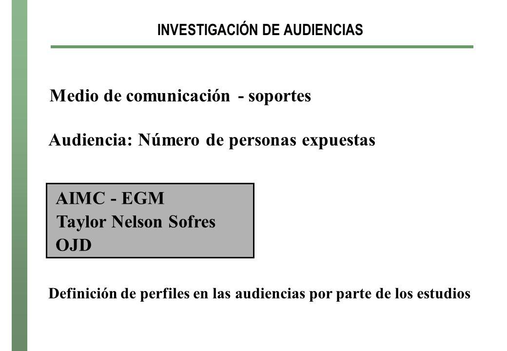 INVESTIGACIÓN DE AUDIENCIAS Medio de comunicación - soportes Audiencia: Número de personas expuestas AIMC - EGM Taylor Nelson Sofres OJD Definición de perfiles en las audiencias por parte de los estudios