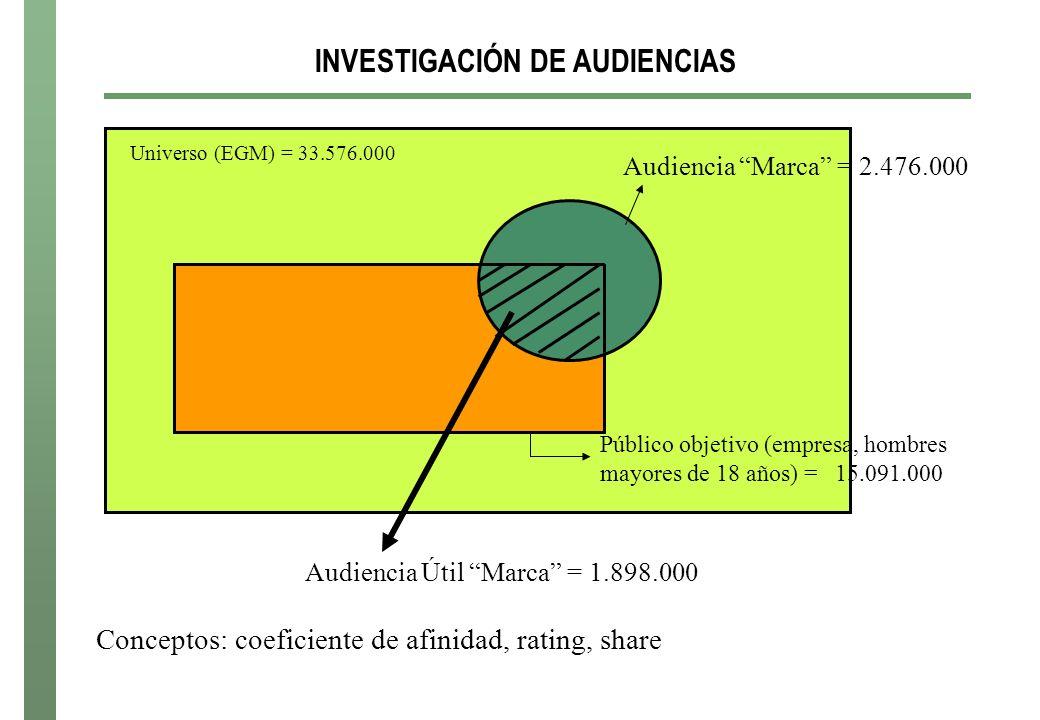 INVESTIGACIÓN DE AUDIENCIAS Universo (EGM) = 33.576.000 Público objetivo (empresa, hombres mayores de 18 años) = 15.091.000 Audiencia Marca = 2.476.000 Audiencia Útil Marca = 1.898.000 Conceptos: coeficiente de afinidad, rating, share